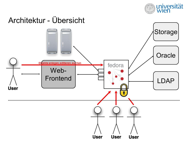 Repository Security Authentifikation über LDAP: Mitarbeiter/innen, Studierende, Externe.