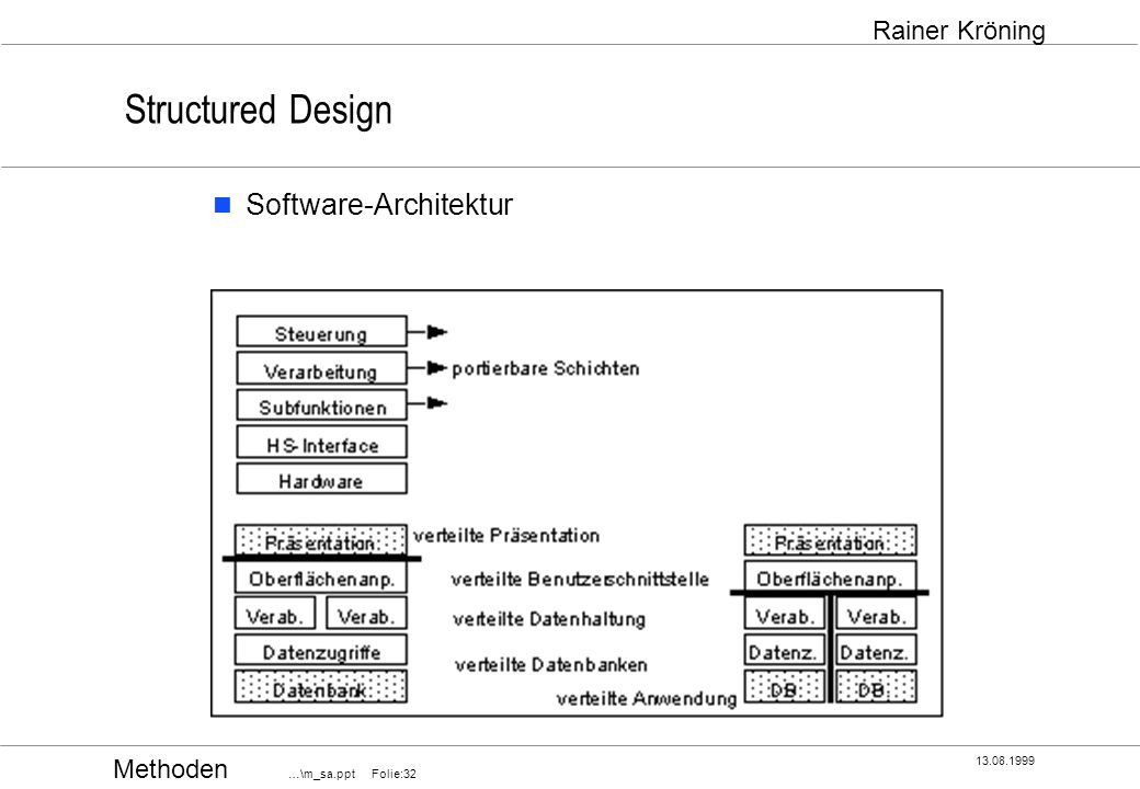 Methoden …\m_sa.ppt Folie:32 13.08.1999 Rainer Kröning Structured Design Software-Architektur