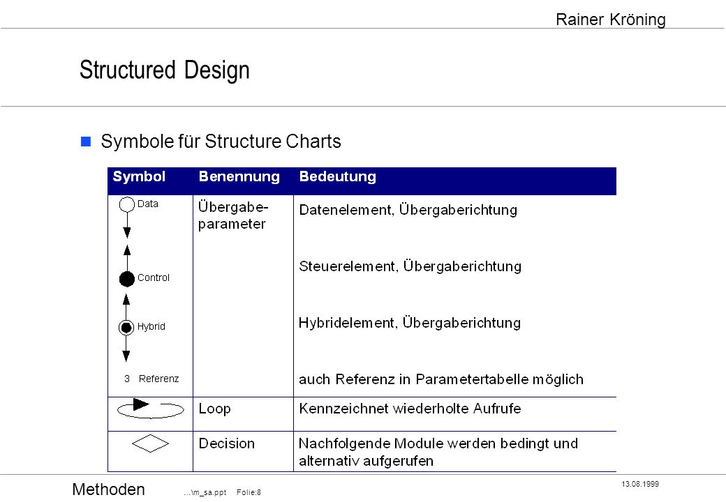 Methoden …\m_sa.ppt Folie:8 13.08.1999 Rainer Kröning Structured Design Symbole für Structure Charts