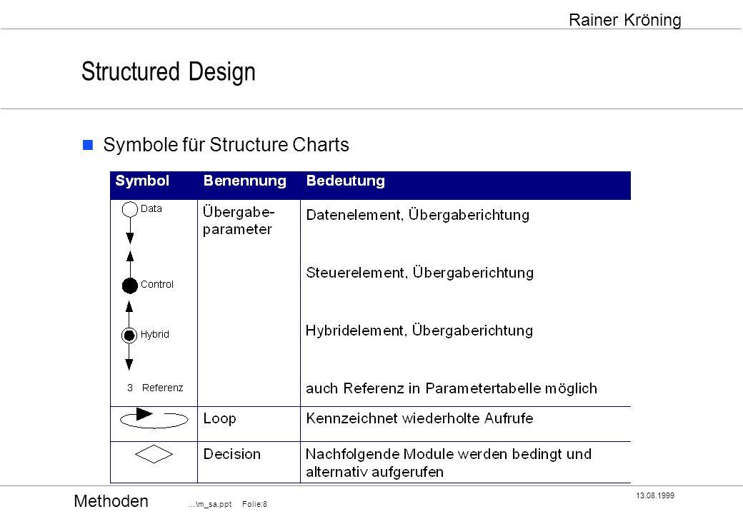 Methoden …\m_sa.ppt Folie:9 13.08.1999 Rainer Kröning Structured Design Namensvergabe in Structure Charts Namen für Module und Daten müssen die Bedeutung (Semantik) für den Leser sofort verständlich machen Bei Modulnamen ist darauf zu achten, daß ein Modul auch die Leistung aller von ihm gerufenen Module enthält, die also im Namen ebenfalls berücksichtigt werden müssen Namen von Daten müssen im Datenkatalog definiert sein