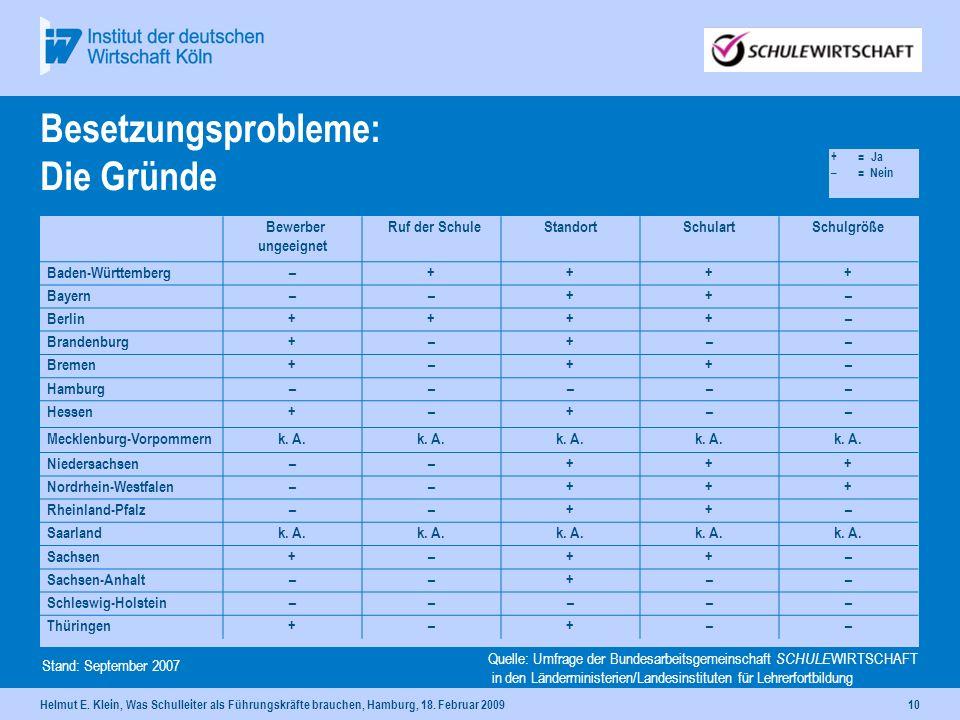 Helmut E. Klein, Was Schulleiter als Führungskräfte brauchen, Hamburg, 18. Februar 200910 Besetzungsprobleme: Die Gründe Bewerber ungeeignet Ruf der S