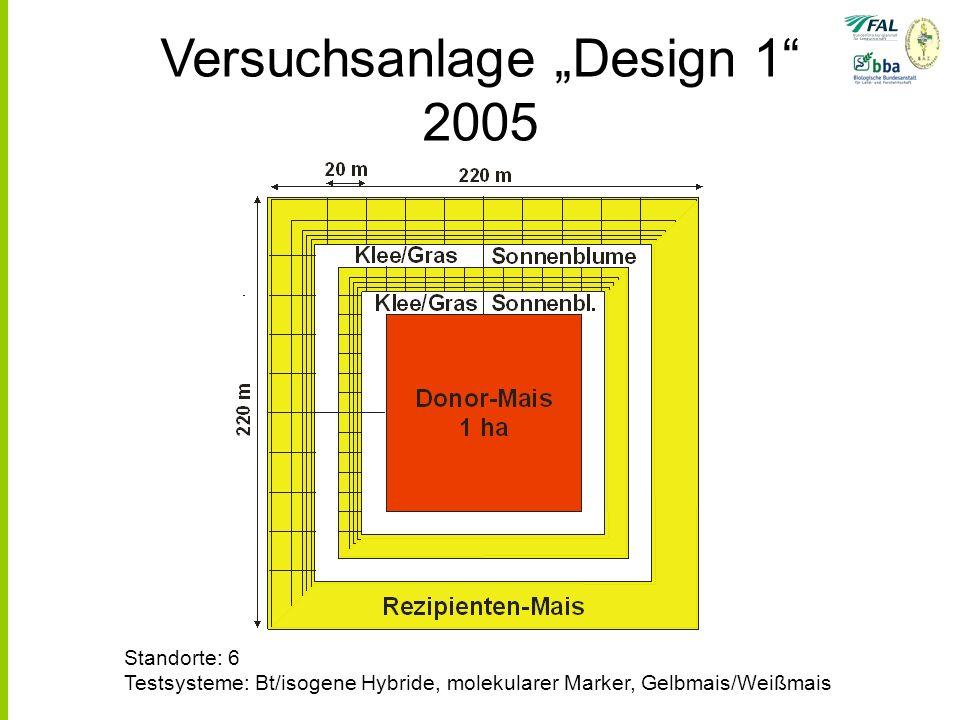 Versuchsanlage Design 1 2005 Standorte: 6 Testsysteme: Bt/isogene Hybride, molekularer Marker, Gelbmais/Weißmais
