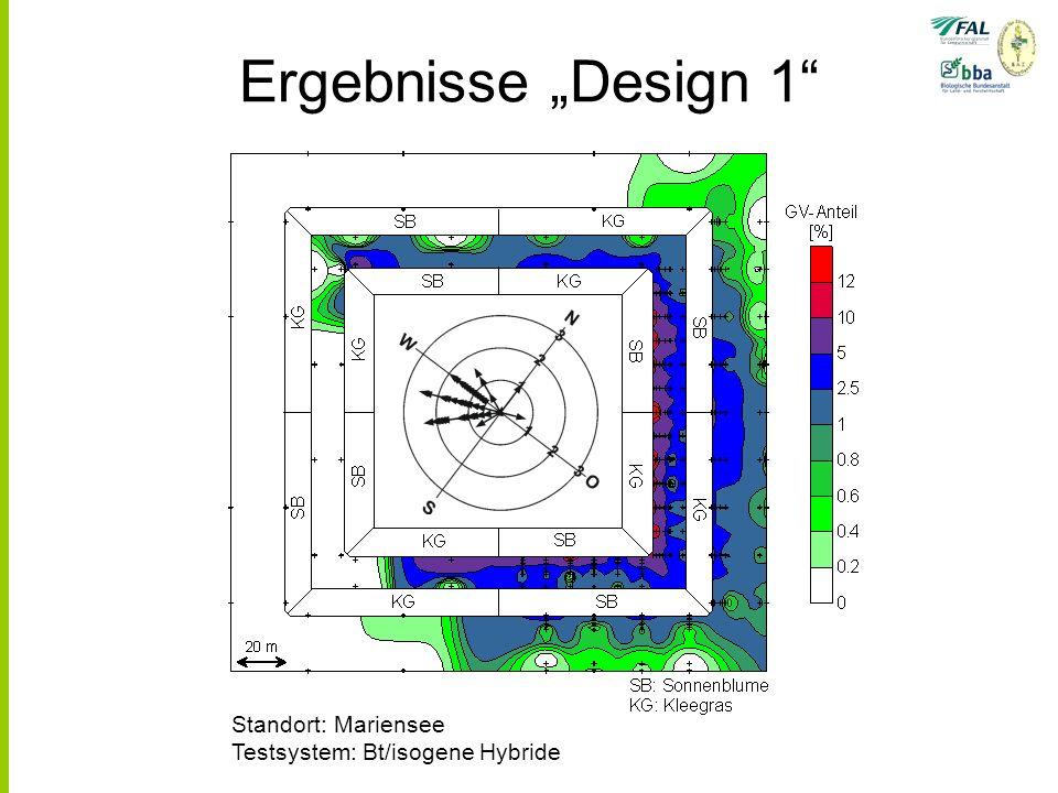 Ergebnisse Design 1 Standort: Mariensee Testsystem: Bt/isogene Hybride