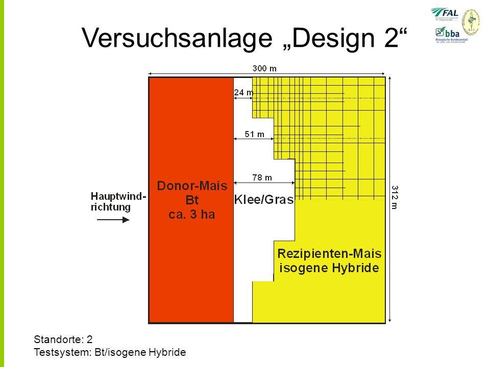Versuchsanlage Design 2 Standorte: 2 Testsystem: Bt/isogene Hybride