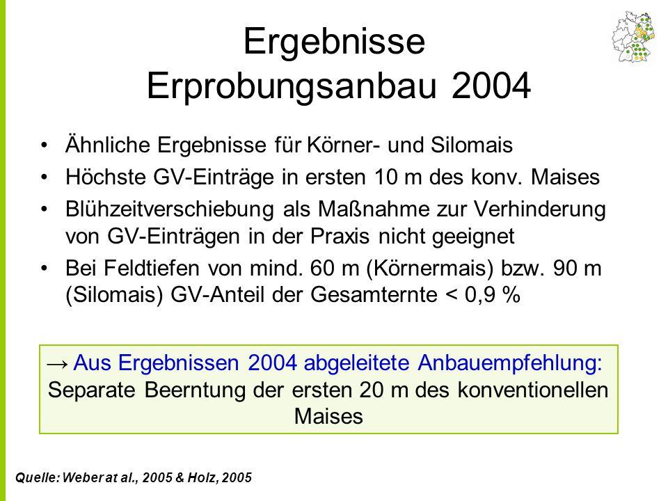Ergebnisse Erprobungsanbau 2004 Ähnliche Ergebnisse für Körner- und Silomais Höchste GV-Einträge in ersten 10 m des konv.