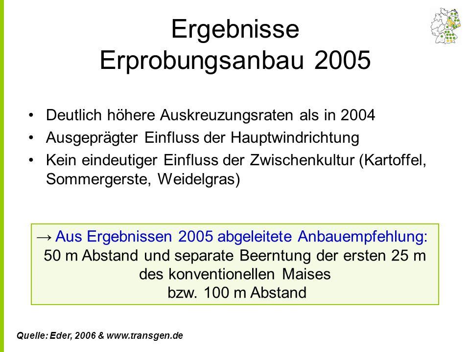 Ergebnisse Design 2 Standort: Groß Lüsewitz