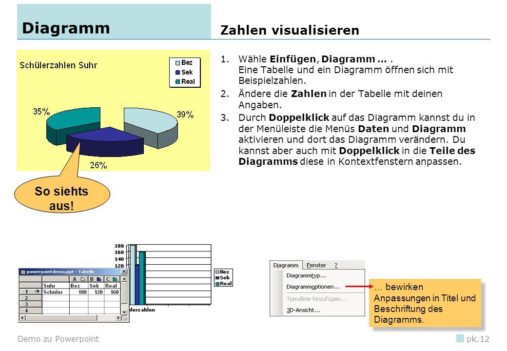 Demo zu Powerpointpk.11 Organigramm Brache Acker Wiese … und so könnte es aussehen! 1.Wähle im Menü Einfügen den Befehl Schematische Darstellung …. 2.