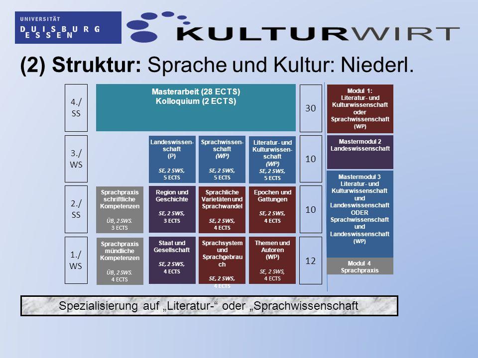(2) Struktur: Sprache und Kultur: Niederl. 1./ WS 2./ SS 3./ WS 4./ SS 12 10 30 Themen und Autoren (WP) SE, 2 SWS, 4 ECTS Epochen und Gattungen SE, 2