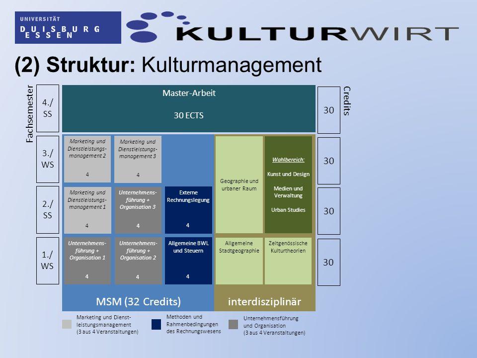 (2) Struktur: Kulturmanagement interdisziplinär MSM (32 Credits) 1./ WS 2./ SS 3./ WS 4./ SS 30 Master-Arbeit 30 ECTS Fachsemester Credits Zeitgenössi