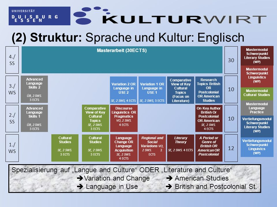 (2) Struktur: Sprache und Kultur: Englisch 1./ WS 2./ SS 3./ WS 4./ SS 12 10 30 A Period or Genre of British OR American OR Postcolonial Literary Theory SE, 2 SWS.