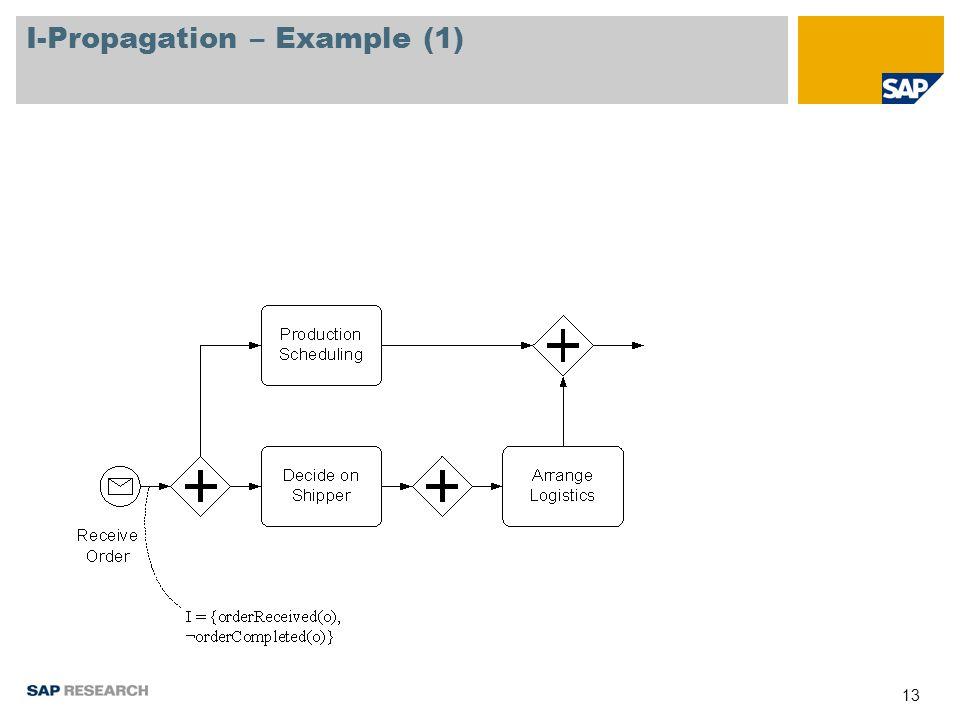 13 I-Propagation – Example (1)
