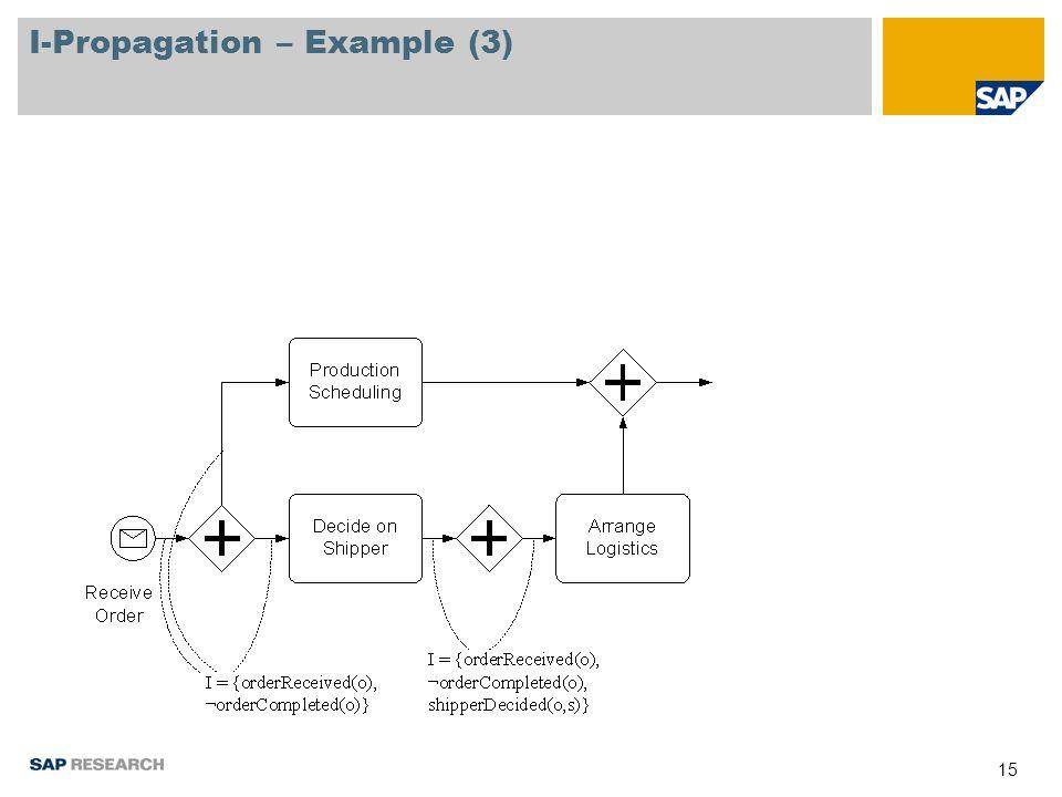 15 I-Propagation – Example (3)
