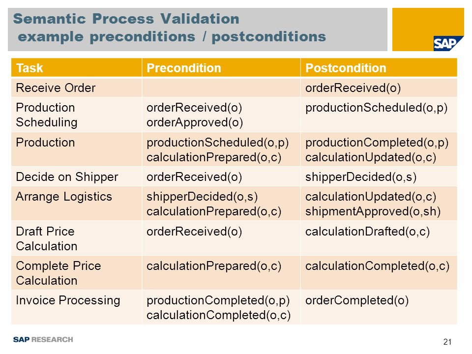 21 Semantic Process Validation example preconditions / postconditions TaskPreconditionPostcondition Receive OrderorderReceived(o) Production Scheduling orderReceived(o) orderApproved(o) productionScheduled(o,p) ProductionproductionScheduled(o,p) calculationPrepared(o,c) productionCompleted(o,p) calculationUpdated(o,c) Decide on ShipperorderReceived(o)shipperDecided(o,s) Arrange LogisticsshipperDecided(o,s) calculationPrepared(o,c) calculationUpdated(o,c) shipmentApproved(o,sh) Draft Price Calculation orderReceived(o)calculationDrafted(o,c) Complete Price Calculation calculationPrepared(o,c)calculationCompleted(o,c) Invoice ProcessingproductionCompleted(o,p) calculationCompleted(o,c) orderCompleted(o)