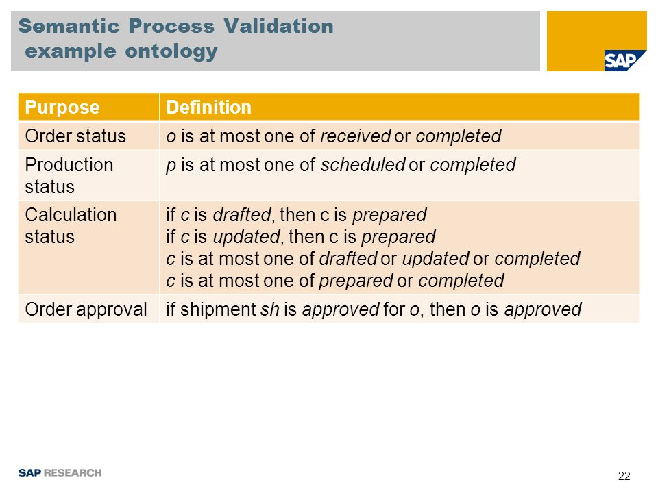 22 Semantic Process Validation example ontology PurposeDefinition Order statuso is at most one of received or completed Production status p is at most one of scheduled or completed Calculation status if c is drafted, then c is prepared if c is updated, then c is prepared c is at most one of drafted or updated or completed c is at most one of prepared or completed Order approvalif shipment sh is approved for o, then o is approved