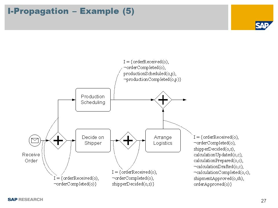 27 I-Propagation – Example (5)