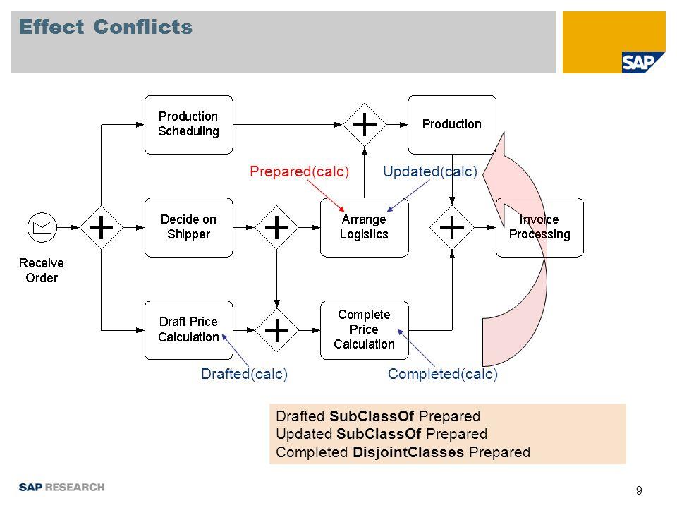 20 Semantic Process Validation example process