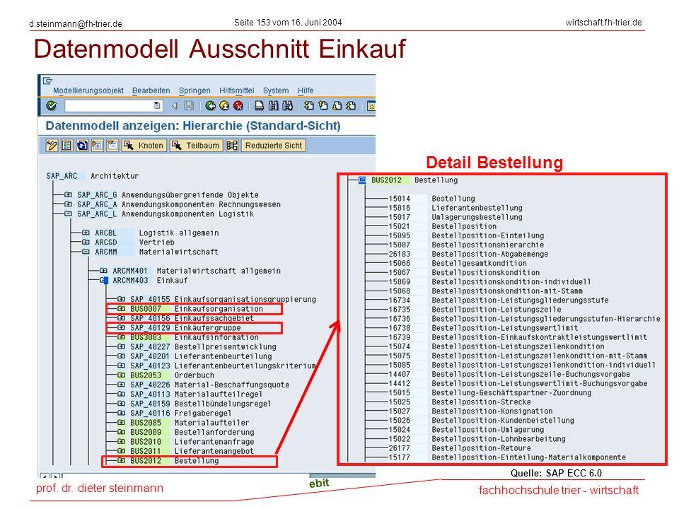 prof. dr. dieter steinmann Seite 153 vom 16. Juni 2004 ebit fachhochschule trier - wirtschaft wirtschaft.fh-trier.de d.steinmann@fh-trier.de Datenmode