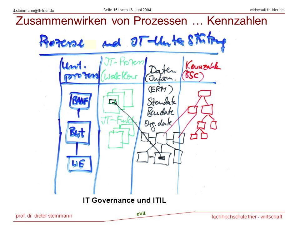 prof. dr. dieter steinmann Seite 161 vom 16. Juni 2004 ebit fachhochschule trier - wirtschaft wirtschaft.fh-trier.de d.steinmann@fh-trier.de Zusammenw