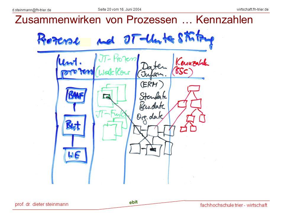 prof. dr. dieter steinmann Seite 20 vom 16. Juni 2004 ebit fachhochschule trier - wirtschaft wirtschaft.fh-trier.de d.steinmann@fh-trier.de Zusammenwi
