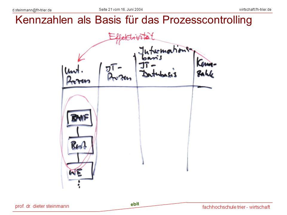 prof. dr. dieter steinmann Seite 21 vom 16. Juni 2004 ebit fachhochschule trier - wirtschaft wirtschaft.fh-trier.de d.steinmann@fh-trier.de Kennzahlen