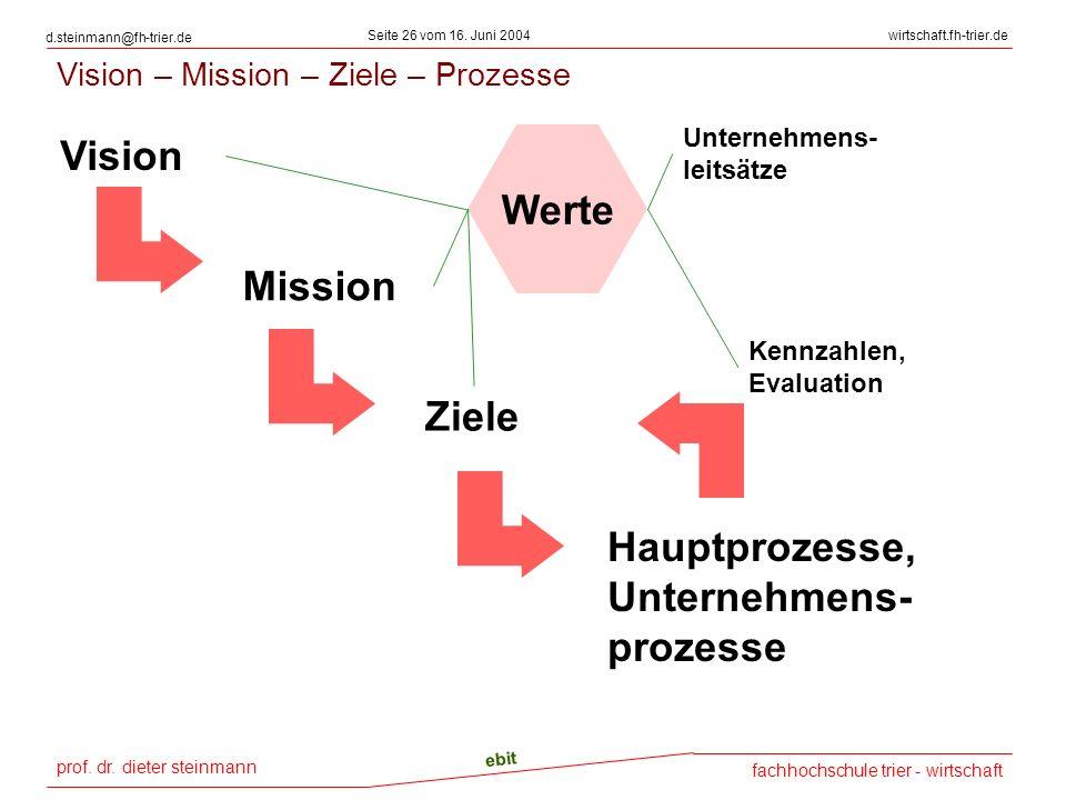 prof. dr. dieter steinmann Seite 26 vom 16. Juni 2004 ebit fachhochschule trier - wirtschaft wirtschaft.fh-trier.de d.steinmann@fh-trier.de Vision – M