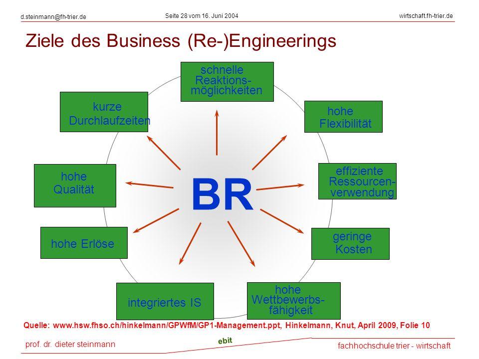 prof. dr. dieter steinmann Seite 28 vom 16. Juni 2004 ebit fachhochschule trier - wirtschaft wirtschaft.fh-trier.de d.steinmann@fh-trier.de Ziele des