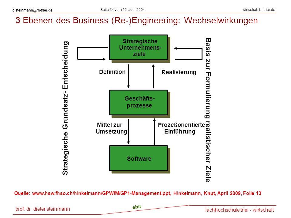 prof. dr. dieter steinmann Seite 34 vom 16. Juni 2004 ebit fachhochschule trier - wirtschaft wirtschaft.fh-trier.de d.steinmann@fh-trier.de Geschäfts-