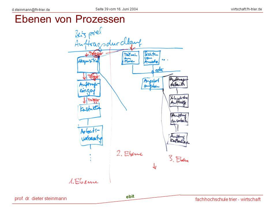 prof. dr. dieter steinmann Seite 39 vom 16. Juni 2004 ebit fachhochschule trier - wirtschaft wirtschaft.fh-trier.de d.steinmann@fh-trier.de Ebenen von