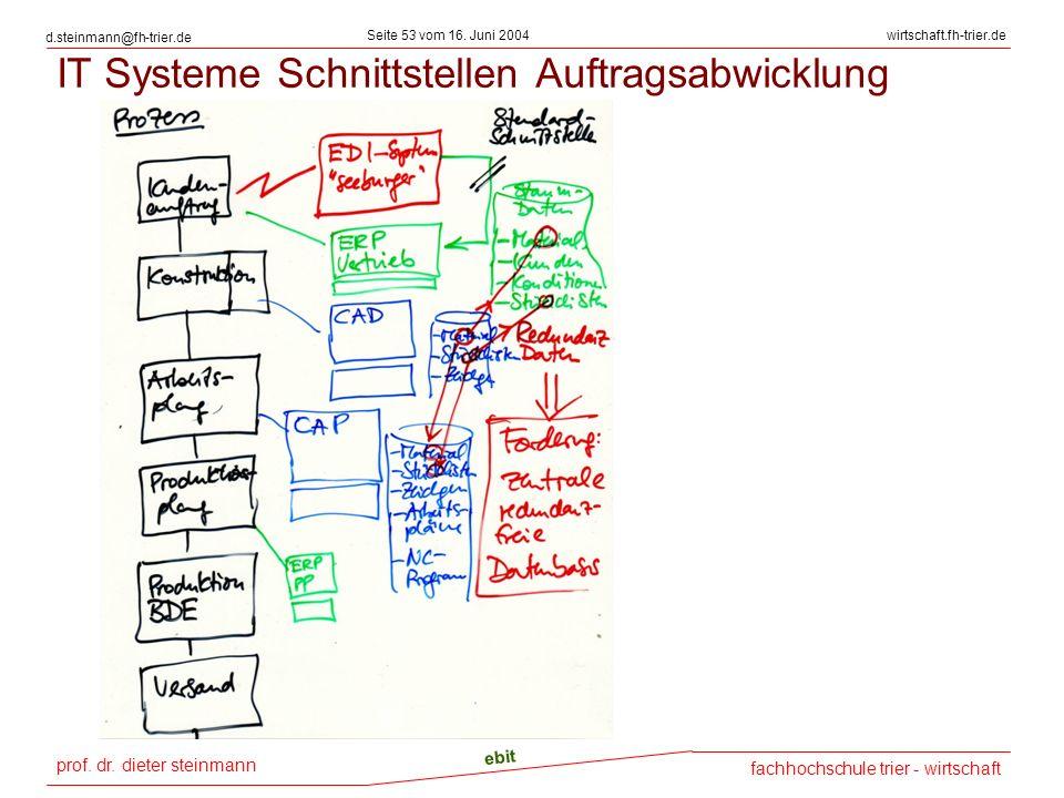 prof. dr. dieter steinmann Seite 53 vom 16. Juni 2004 ebit fachhochschule trier - wirtschaft wirtschaft.fh-trier.de d.steinmann@fh-trier.de IT Systeme