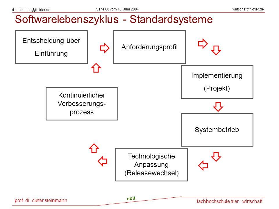 prof. dr. dieter steinmann Seite 60 vom 16. Juni 2004 ebit fachhochschule trier - wirtschaft wirtschaft.fh-trier.de d.steinmann@fh-trier.de Softwarele