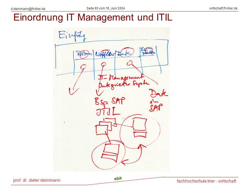 prof. dr. dieter steinmann Seite 65 vom 16. Juni 2004 ebit fachhochschule trier - wirtschaft wirtschaft.fh-trier.de d.steinmann@fh-trier.de Einordnung