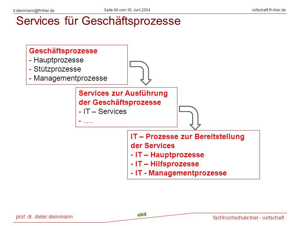 prof. dr. dieter steinmann Seite 68 vom 16. Juni 2004 ebit fachhochschule trier - wirtschaft wirtschaft.fh-trier.de d.steinmann@fh-trier.de Services f