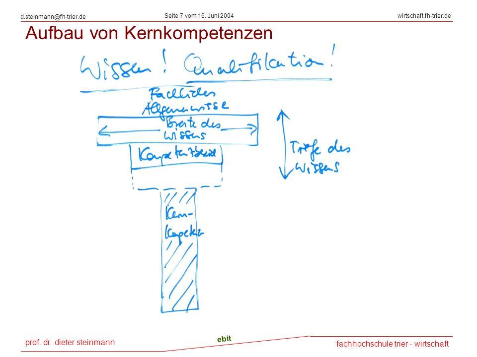 prof. dr. dieter steinmann Seite 7 vom 16. Juni 2004 ebit fachhochschule trier - wirtschaft wirtschaft.fh-trier.de d.steinmann@fh-trier.de Aufbau von