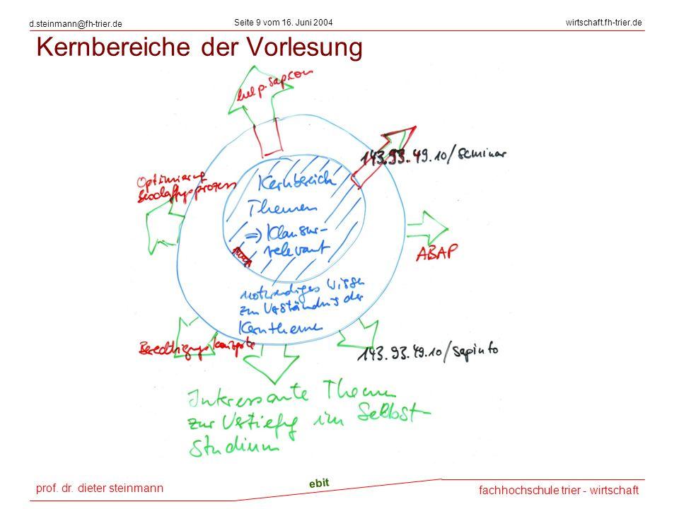 prof. dr. dieter steinmann Seite 9 vom 16. Juni 2004 ebit fachhochschule trier - wirtschaft wirtschaft.fh-trier.de d.steinmann@fh-trier.de Kernbereich