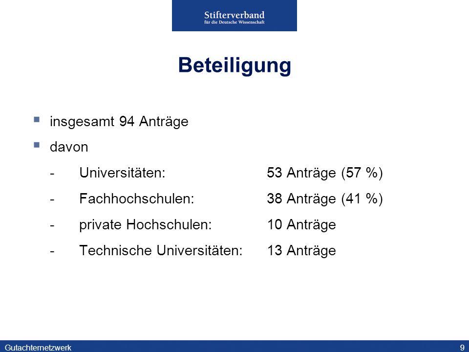 Gutachternetzwerk9 Beteiligung insgesamt 94 Anträge davon -Universitäten:53 Anträge (57 %) -Fachhochschulen:38 Anträge (41 %) -private Hochschulen:10 Anträge -Technische Universitäten:13 Anträge