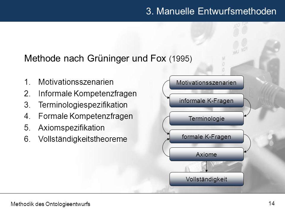 3. Manuelle Entwurfsmethoden Methodik des Ontologieentwurfs 14 Methode nach Grüninger und Fox (1995) 1.Motivationsszenarien 2.Informale Kompetenzfrage