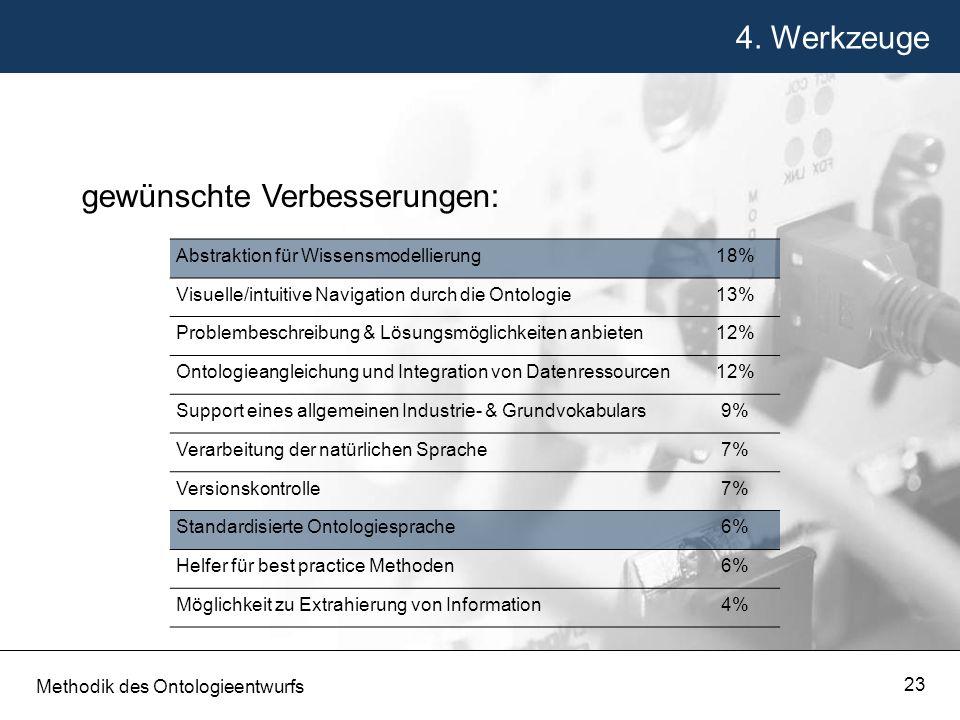4. Werkzeuge Methodik des Ontologieentwurfs 23 gewünschte Verbesserungen: Abstraktion für Wissensmodellierung18% Visuelle/intuitive Navigation durch d