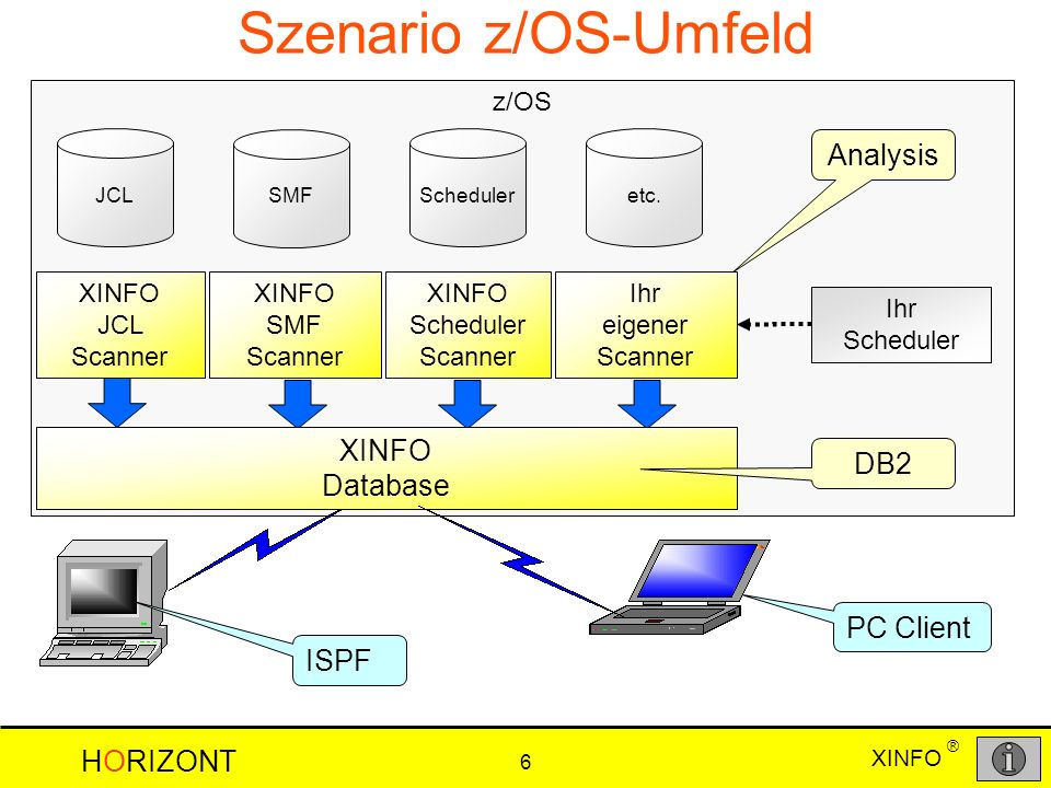 XINFO HORIZONT 6 ® z/OS JCL SMF Scheduleretc. XINFO JCL Scanner Szenario z/OS-Umfeld Analysis ISPF XINFO SMF Scanner XINFO Scheduler Scanner Ihr eigen