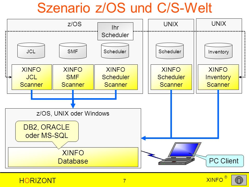 XINFO HORIZONT 7 ® UNIX z/OS, UNIX oder Windows UNIXz/OS JCL SMF Scheduler Szenario z/OS und C/S-Welt XINFO JCL Scanner XINFO SMF Scanner XINFO Scheduler Scanner XINFO Database DB2, ORACLE oder MS-SQL Scheduler Inventory Ihr Scheduler PC Client XINFO Inventory Scanner XINFO Scheduler Scanner