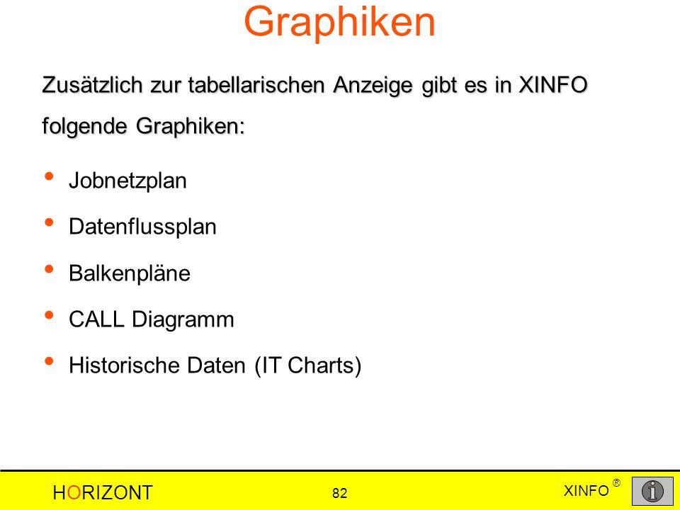 XINFO HORIZONT 82 ® Graphiken Jobnetzplan Datenflussplan Balkenpläne CALL Diagramm Historische Daten (IT Charts) Zusätzlich zur tabellarischen Anzeige