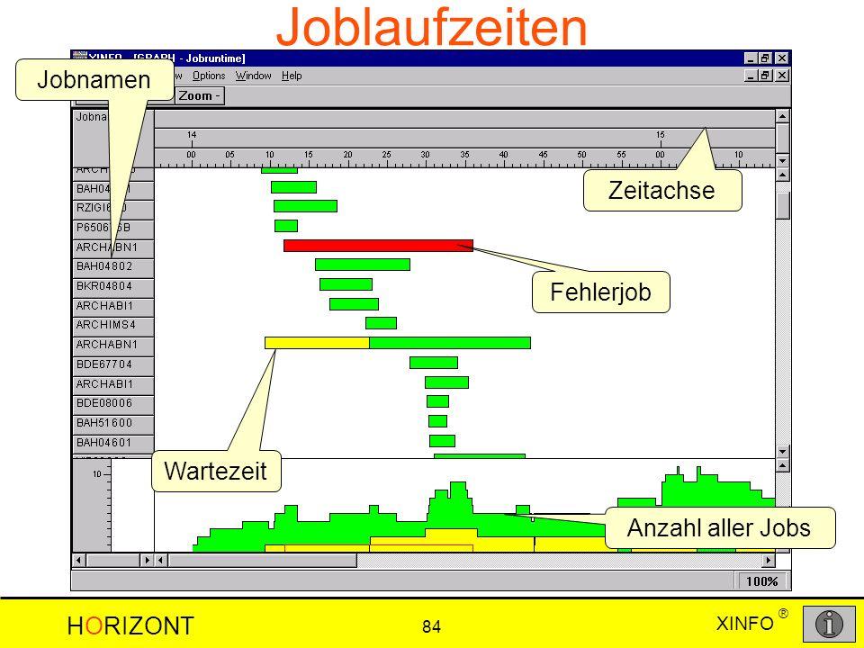 XINFO HORIZONT 84 ® Joblaufzeiten Wartezeit Anzahl aller Jobs Zeitachse Jobnamen Fehlerjob