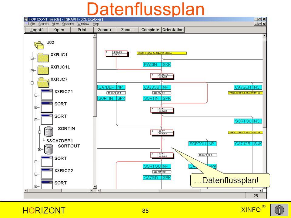 XINFO HORIZONT 85 ® Datenflussplan …Datenflussplan!