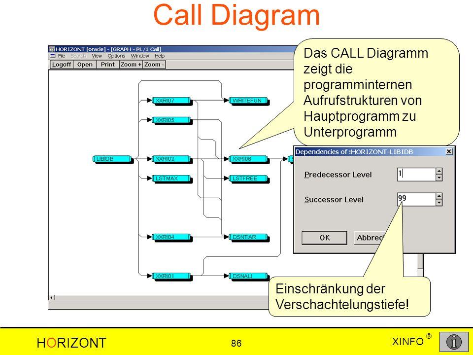 XINFO HORIZONT 86 ® Call Diagram Das CALL Diagramm zeigt die programminternen Aufrufstrukturen von Hauptprogramm zu Unterprogramm Einschränkung der Ve