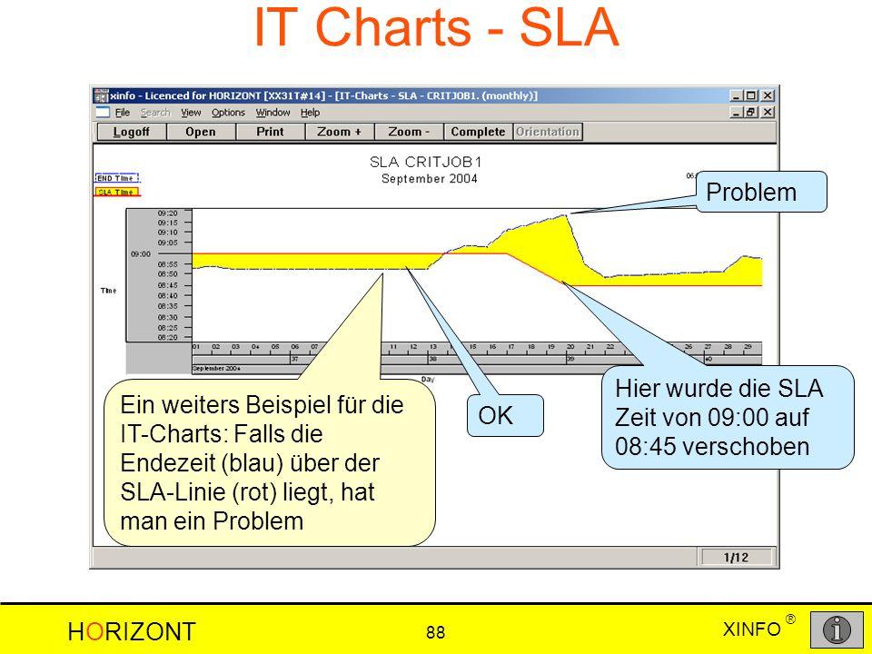 XINFO HORIZONT 88 ® IT Charts - SLA Ein weiters Beispiel für die IT-Charts: Falls die Endezeit (blau) über der SLA-Linie (rot) liegt, hat man ein Prob
