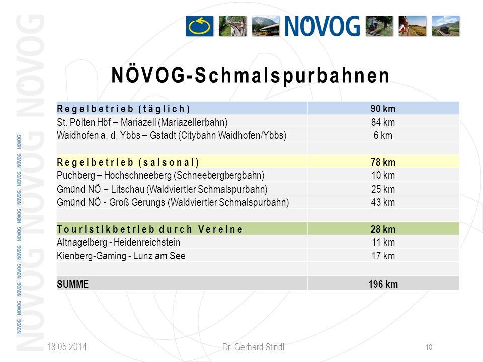 18.05.2014 Dr. Gerhard Stindl 10 NÖVOG-Schmalspurbahnen Regelbetrieb (täglich)90 km St. Pölten Hbf – Mariazell (Mariazellerbahn)84 km Waidhofen a. d.