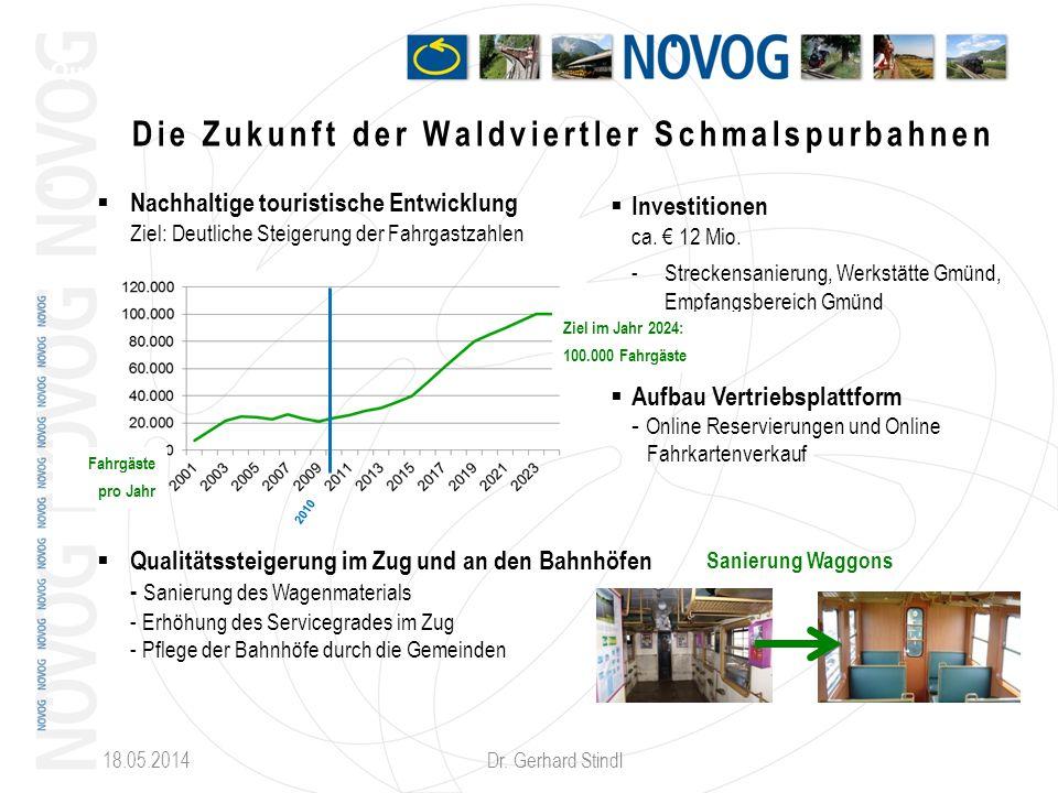 18.05.2014 Dr. Gerhard Stindl Nachhaltige touristische Entwicklung Ziel: Deutliche Steigerung der Fahrgastzahlen Qualitätssteigerung im Zug und an den