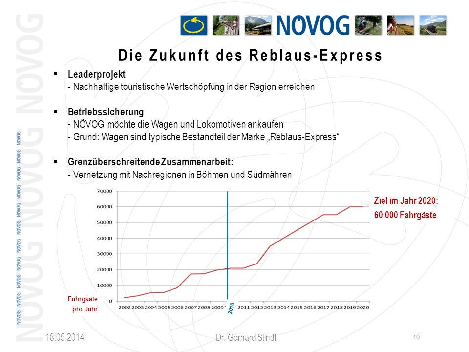 18.05.2014 Dr. Gerhard Stindl 19 Die Zukunft des Reblaus-Express Leaderprojekt - Nachhaltige touristische Wertschöpfung in der Region erreichen Betrie