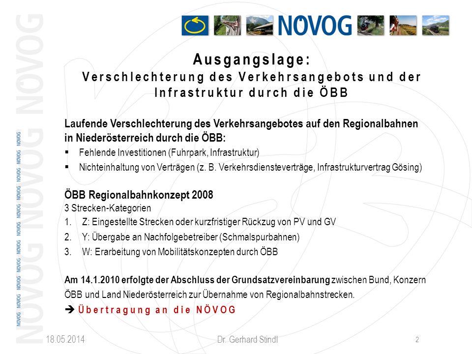 18.05.2014 Dr. Gerhard Stindl 2 Ausgangslage: Verschlechterung des Verkehrsangebots und der Infrastruktur durch die ÖBB Laufende Verschlechterung des
