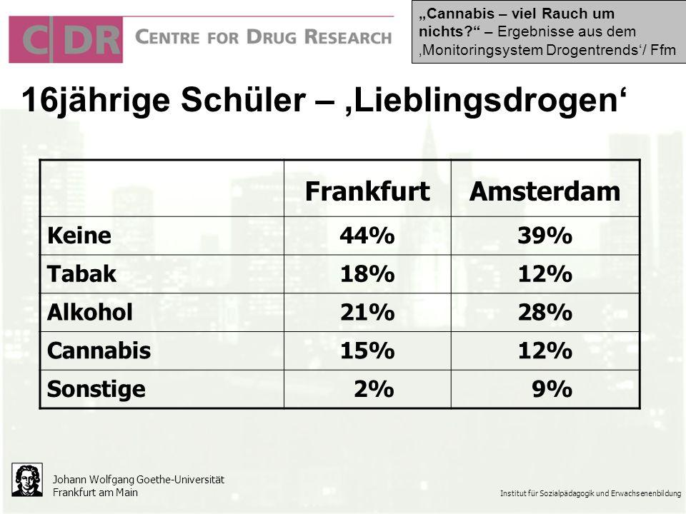 Johann Wolfgang Goethe-Universität Frankfurt am Main Institut für Sozialpädagogik und Erwachsenenbildung FrankfurtAmsterdam Keine44%39% Tabak18%12% Alkohol21%28% Cannabis15%12% Sonstige 2% 9% 16jährige Schüler – Lieblingsdrogen Cannabis – viel Rauch um nichts.