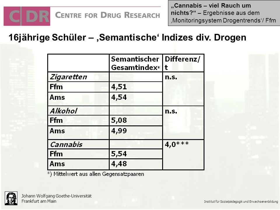 Johann Wolfgang Goethe-Universität Frankfurt am Main Institut für Sozialpädagogik und Erwachsenenbildung 16jährige Schüler – Semantische Indizes div.